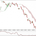 Nifty and Bank Nifty 90 min charts update for 29th Nov 2011 Trading