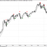 Nifty Weekly charts with 5EMA High-Low Indicator