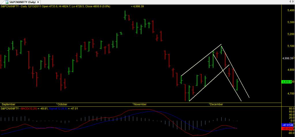 Nifty Technical analysis dec 14 2011