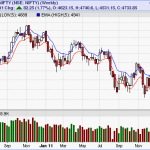 Nifty Weekly Chart with 5EMA High-Low Trading System