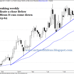 Hexaware Weekly Trend Analysis – Sell Alert