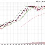 30 Years of Historical Dow Jones Ichimoku Monthly Charts