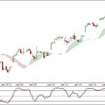 Nifty and Bank Nifty 90 min charts for 25 Jan 2011 Trading