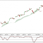 Nifty and Bank Nifty 90 min charts for 8 Feb 2012