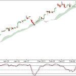 Nifty and Bank Nifty 90 min chart update for 15 Feb 2012