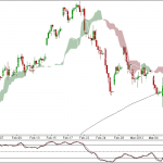 Nifty and Bank Nifty 90 charts for 9th March 2012 Trading