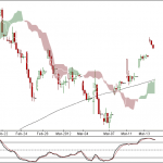 Nifty and Bank Nifty 90 min charts for 15 Mar 2012 Trading