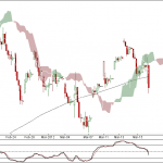 Nifty and Bank Nifty 90 min charts – Positional Shorts
