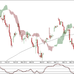 Nifty and Bank Nifty 90 min Chart update for 21 Mar 2012 Trading