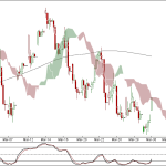 Nifty and Bank Nifty 90 min charts for 30 Apr 2012 Trading