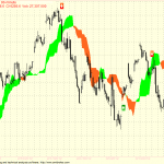Nifty and Bank Nifty 90min charts for 26 Mar 2012 Trading