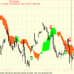 Nifty and Bank Nifty 90 min charts for 27 Mar 2012 Trading