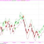 SDA2 Trend Trading System Verion 2.0 AFL code