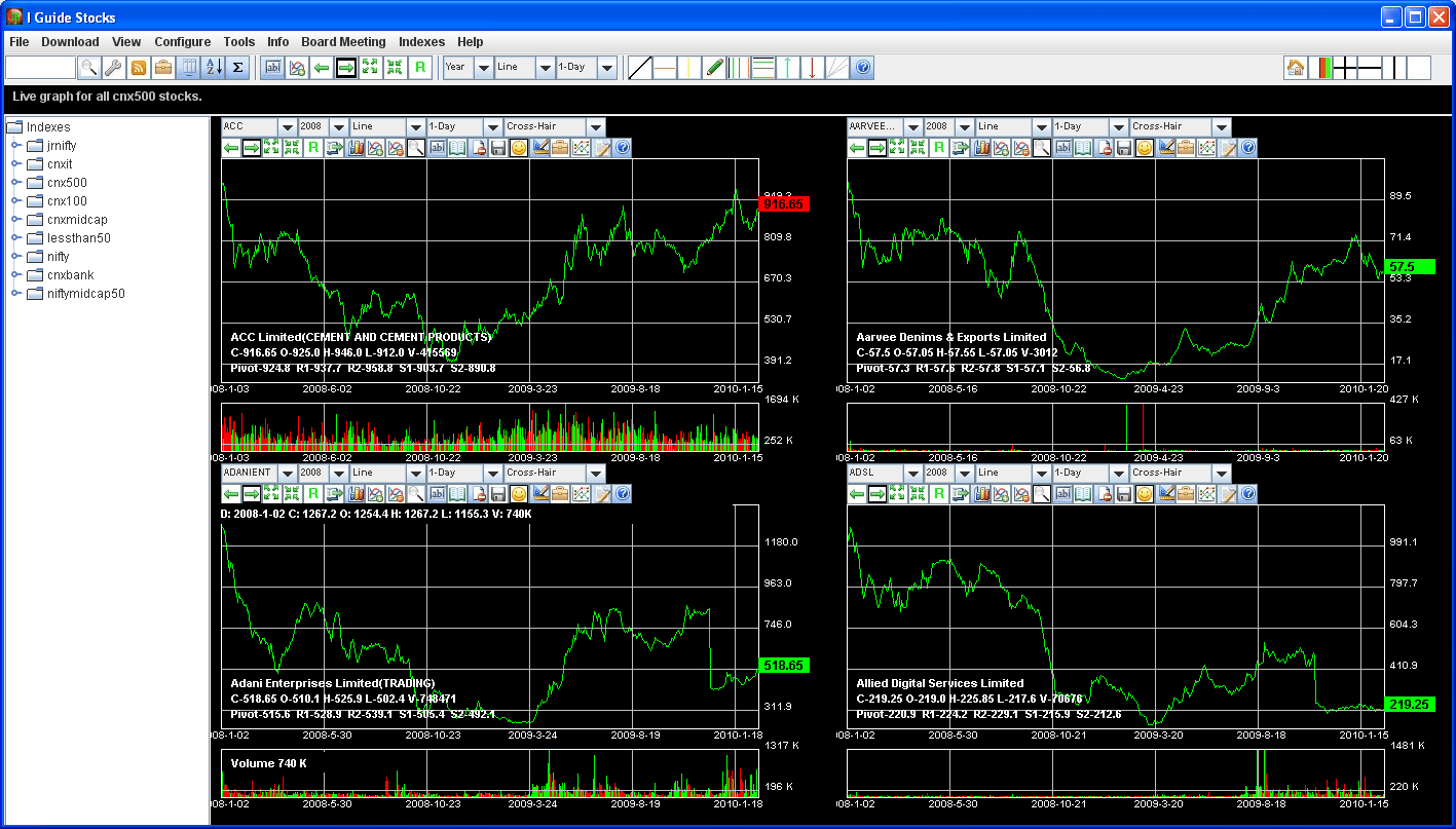 Free stock options trading software