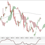Nifty and Bank Nifty 90 min charts for 3rd April 2012 Trading