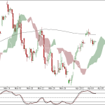Nifty and Bank Nifty 90 min update for 9th April 2012
