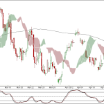 Nifty and Bank Nifty 90 min and Open Interest Update for 13 Apr 2011 Trading