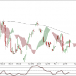 Nifty and Bank Nifty 90 min update for 17th Apr 2012 Trading