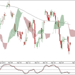 Nifty and Bank Nifty charts 90 min charts for 26 April 2012 Trading