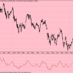 RSI Divergence Indicator – Optimized AFL code