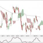 Nifty and Bank Nifty 90 min charts for 4th May 2012 Trading