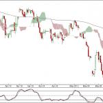 Nifty and Bank Nifty 90 min charts for 10th May 2010