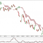 Nifty and Bank Nifty 90 min charts for 22 May 2012 Trading