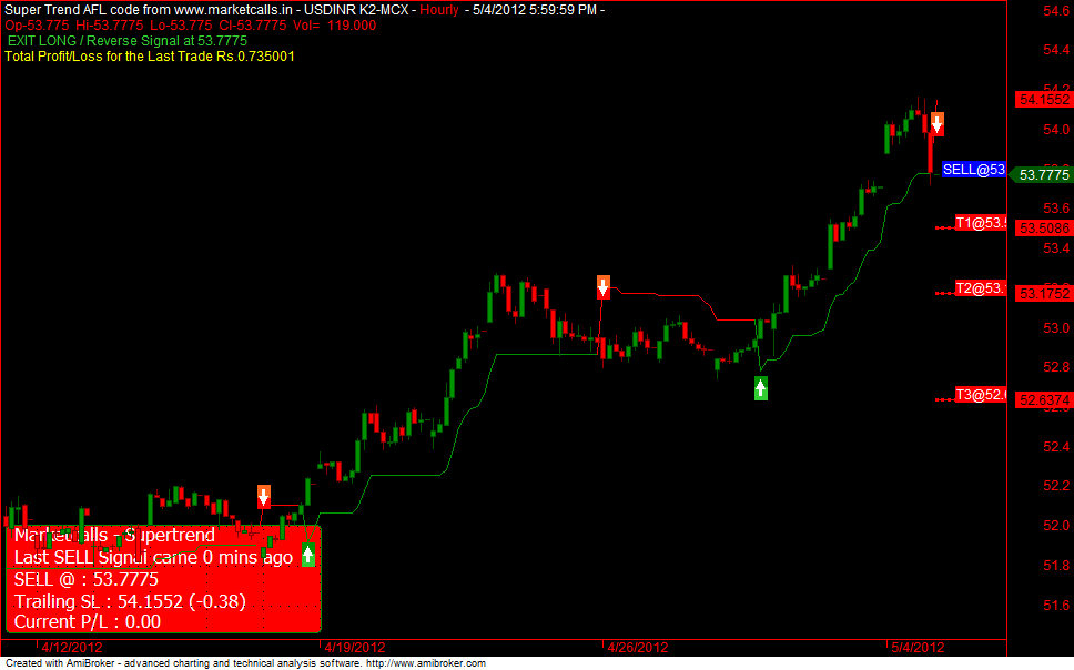 USDINR MCX Futures Hourly Trend Update