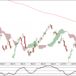 Nifty and Bank Nifty 90 min charts for 7th June 2012 Trading
