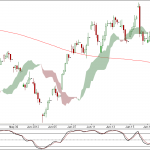 Nifty and Bank Nifty 90 min charts for 26 June 2012 Trading