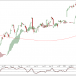 Nifty and Bank Nifty 90 min charts update for 6th July 2012