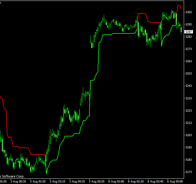 Download Supertrend Indicator for MT4 and MT5 platform