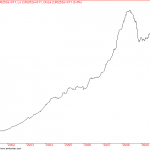 15 Years of Indian Forex Reserves – Historical Chart
