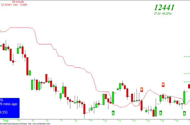 Bank nifty 90 min - charts
