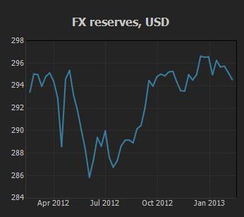 FX Reserves