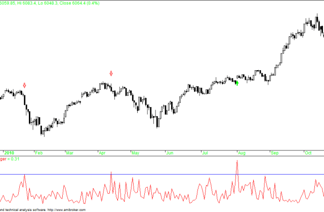 Nifty 2010