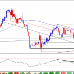 Silver technical outlook for 14th Feb 2012