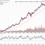 Historical CME Gold Weekly Charts indicate Strong Weakness?