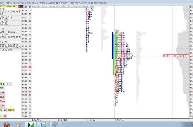 Market Profile Daily