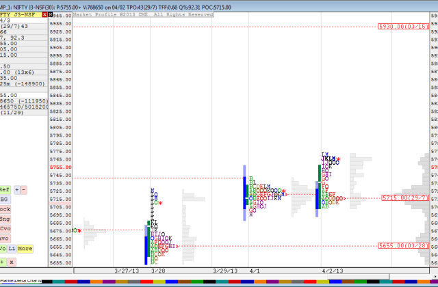 Nifty Daily Profile Charts