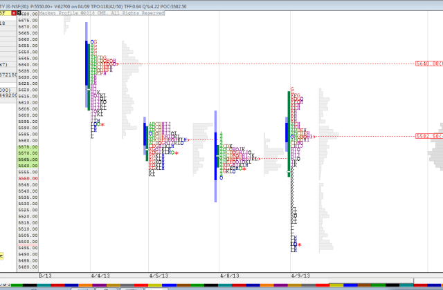 Nifty_Daily_Profile Apr 10