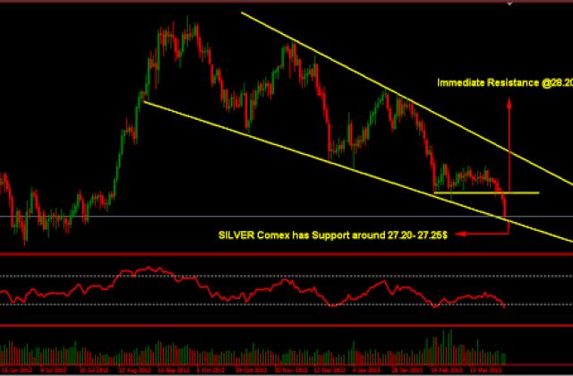 Silver COMEX 2-April-2013