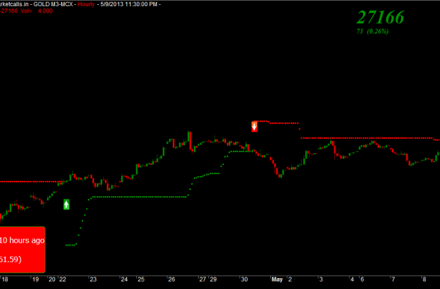 MCX Gold Hourly
