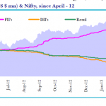 Chart of the day : Why FII's are more bullish than DII's and Retailers?
