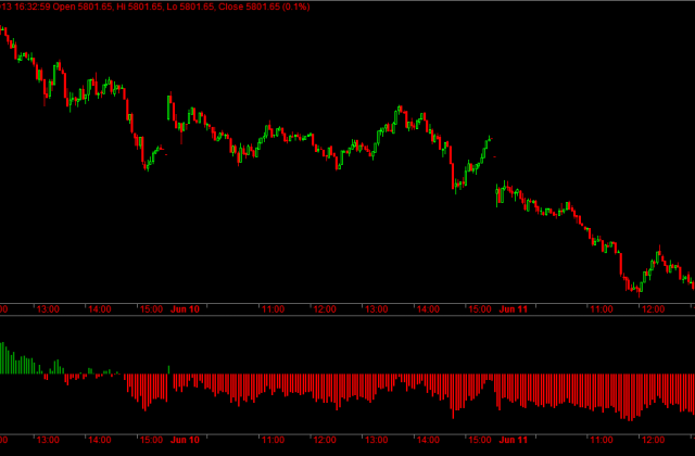 Nifty Futures