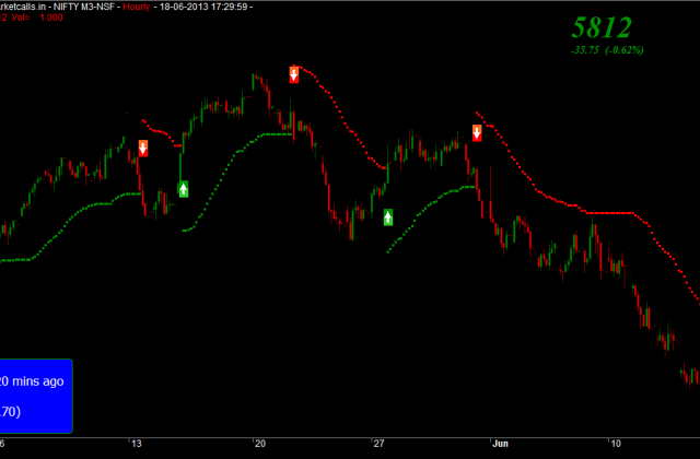 Nifty Positional