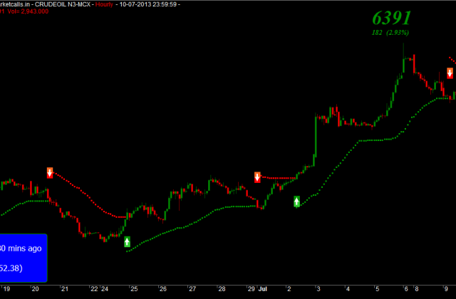 Crude Hourly