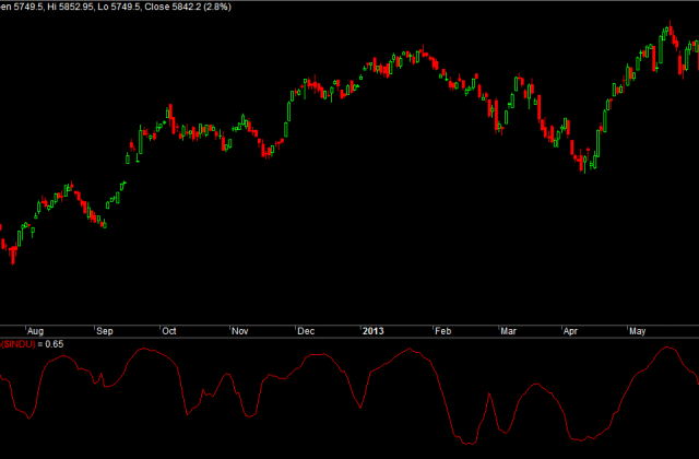 Nifty Correlation