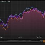 Nifty Vs Bank Nifty Ratio Charts