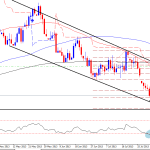Natural gas technical outlook (02.08.2013)
